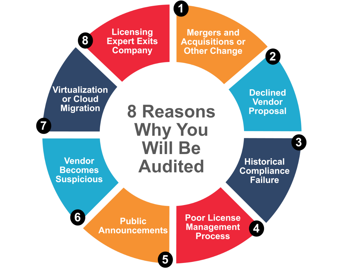 8 Reasons Why You Will Be Audited by your software vendor For license Non-Compliance